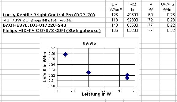 Vorschaltgeräte: EVG / KVG []