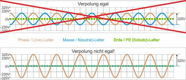 Elektroinstallation []